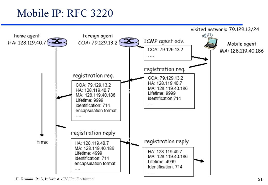 H. Krumm, RvS, Informatik IV, Uni Dortmund 61 Mobile IP: RFC 3220