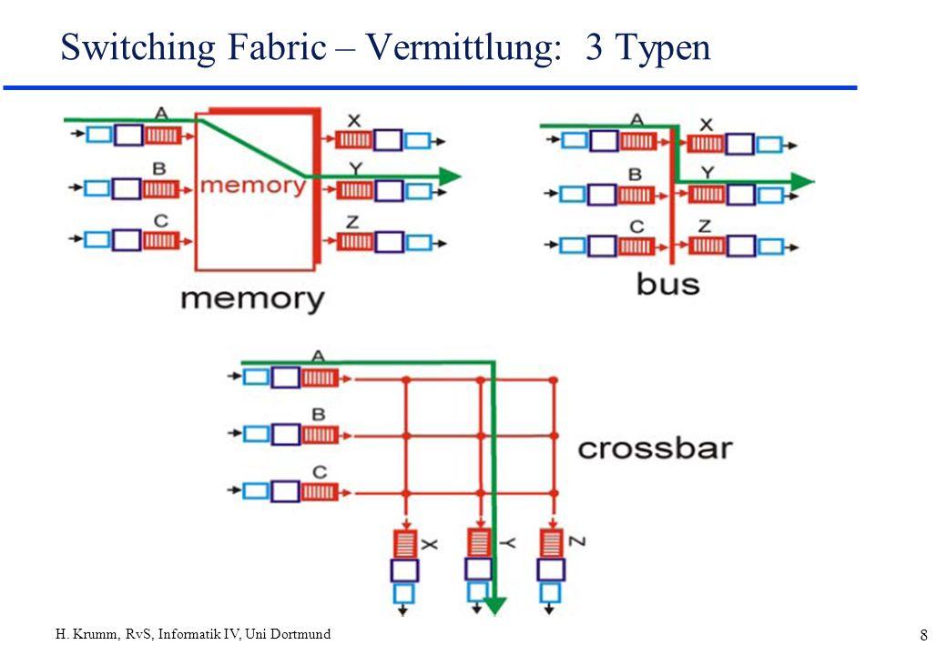 H. Krumm, RvS, Informatik IV, Uni Dortmund 8 Switching Fabric – Vermittlung: 3 Typen