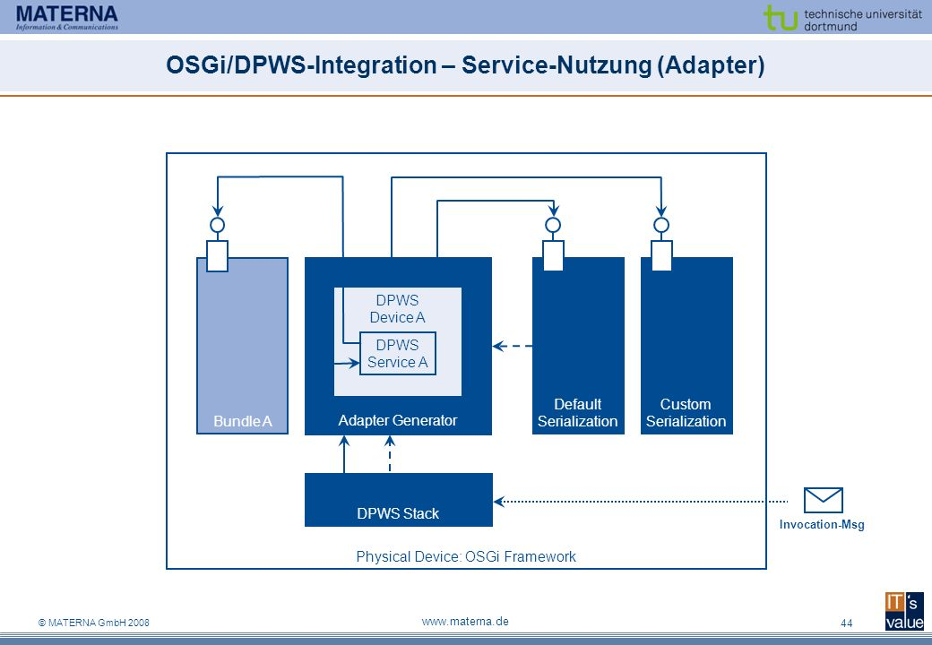 © MATERNA GmbH 2008 www.materna.de 44 OSGi/DPWS-Integration – Service-Nutzung (Adapter) Physical Device: OSGi Framework Default Serialization Custom S