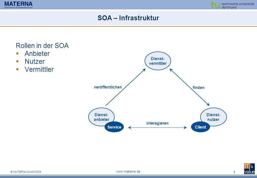© MATERNA GmbH 2008 www.materna.de 5 SOA – Infrastruktur Rollen in der SOA Anbieter Nutzer Vermittler Dienst- anbieter Dienst- nutzer Dienst- vermittler ServiceClient veröffentlichen finden interagieren