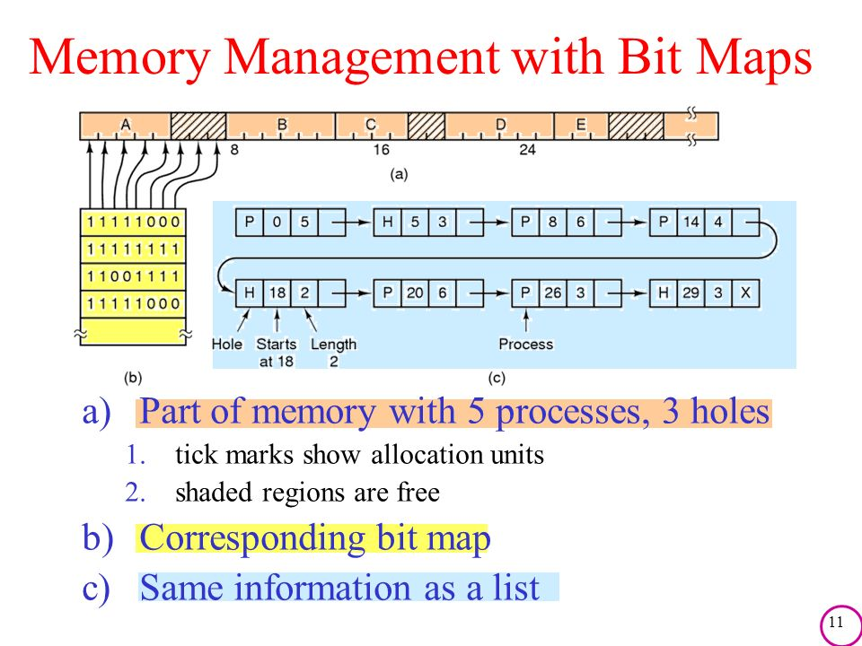 11 Memory Management with Bit Maps a)Part of memory with 5 processes, 3 holes 1.tick marks show allocation units 2.shaded regions are free b)Correspon