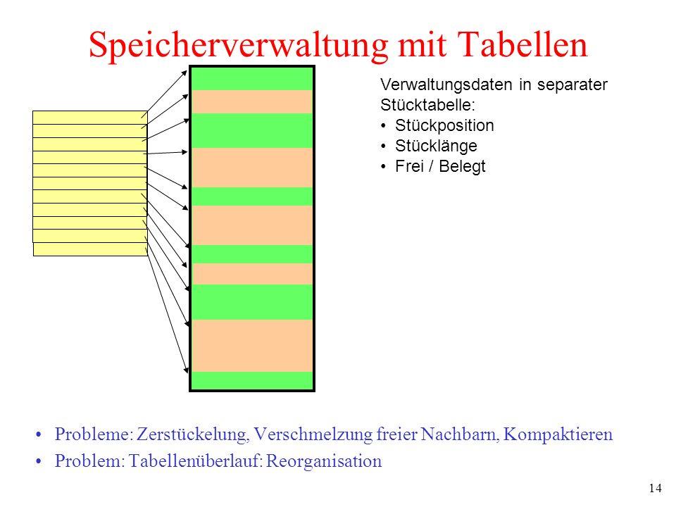 14 Speicherverwaltung mit Tabellen Probleme: Zerstückelung, Verschmelzung freier Nachbarn, Kompaktieren Problem: Tabellenüberlauf: Reorganisation Verw