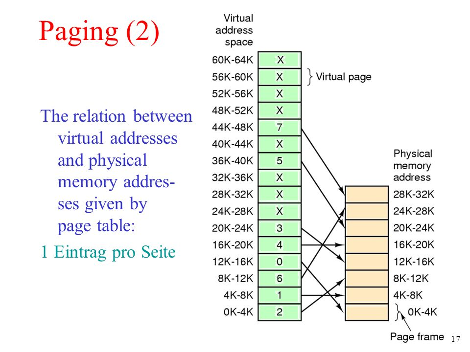 17 Paging (2) The relation between virtual addresses and physical memory addres- ses given by page table: 1 Eintrag pro Seite