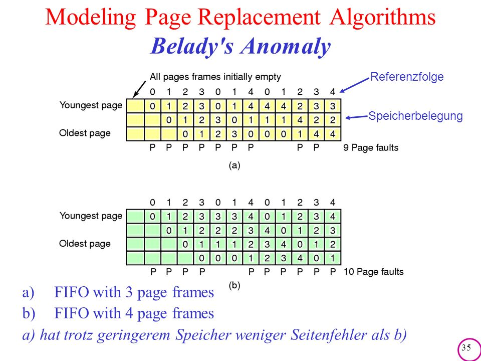 35 Modeling Page Replacement Algorithms Belady's Anomaly Referenzfolge Speicherbelegung a)FIFO with 3 page frames b)FIFO with 4 page frames a) hat tro
