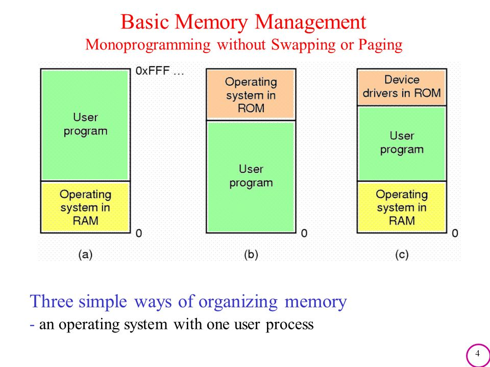 5 Multiprogramming with Fixed Partitions Fixed memory partitions a)separate input queues for each partition b)single input queue