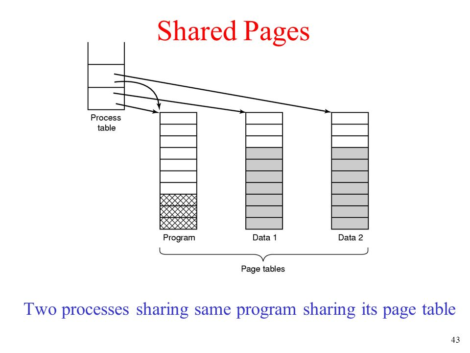 43 Shared Pages Two processes sharing same program sharing its page table
