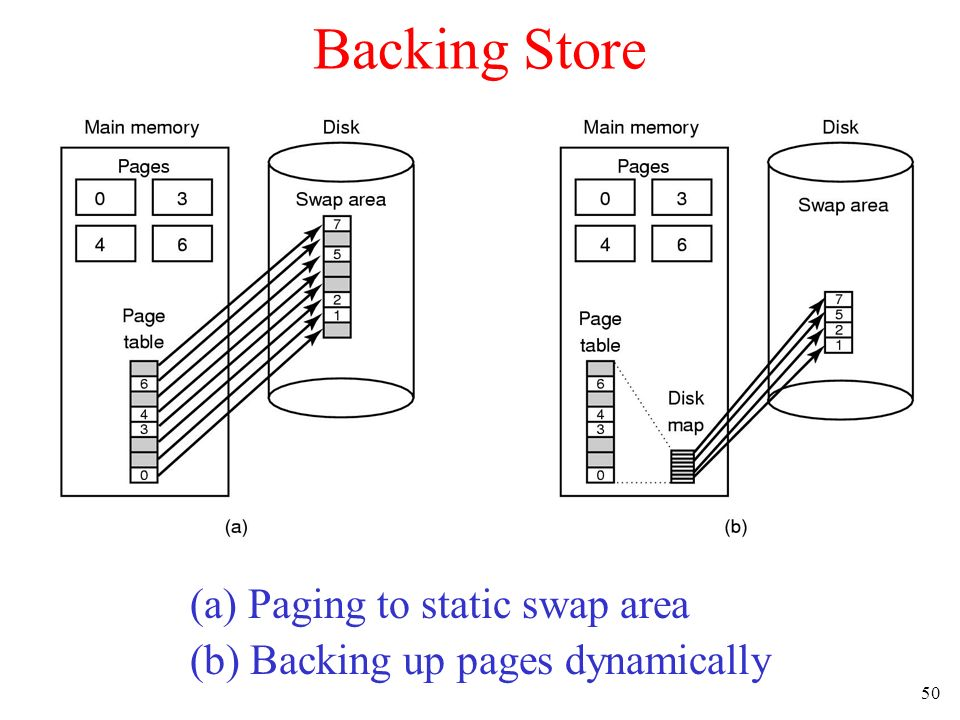 50 Backing Store (a) Paging to static swap area (b) Backing up pages dynamically