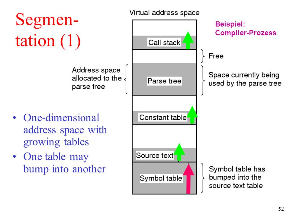 52 One-dimensional address space with growing tables One table may bump into another Segmen- tation (1) Beispiel: Compiler-Prozess
