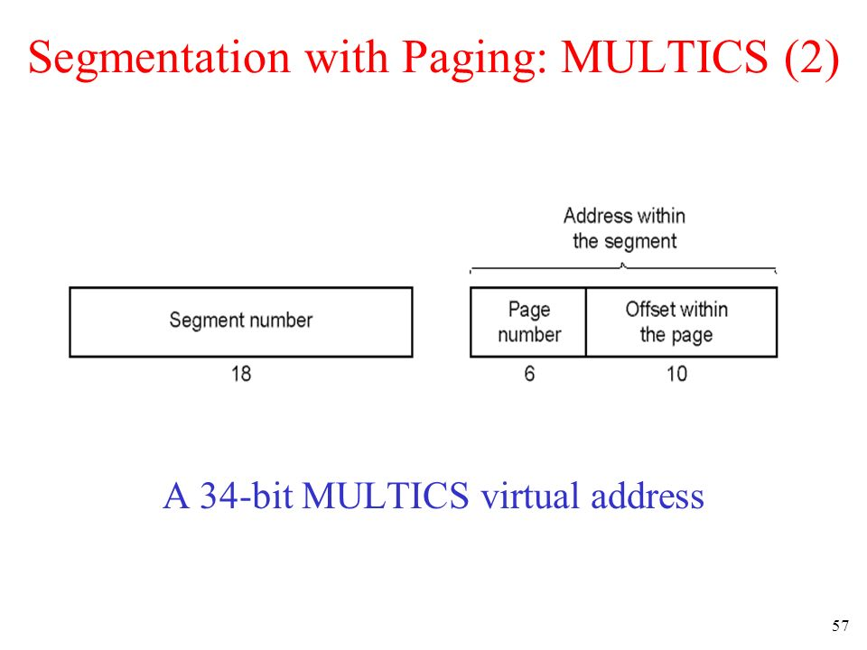 57 Segmentation with Paging: MULTICS (2) A 34-bit MULTICS virtual address