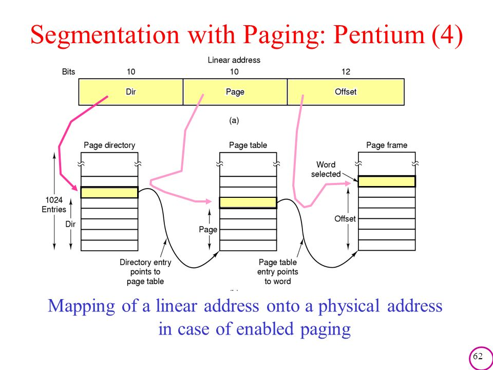 62 Segmentation with Paging: Pentium (4) Mapping of a linear address onto a physical address in case of enabled paging