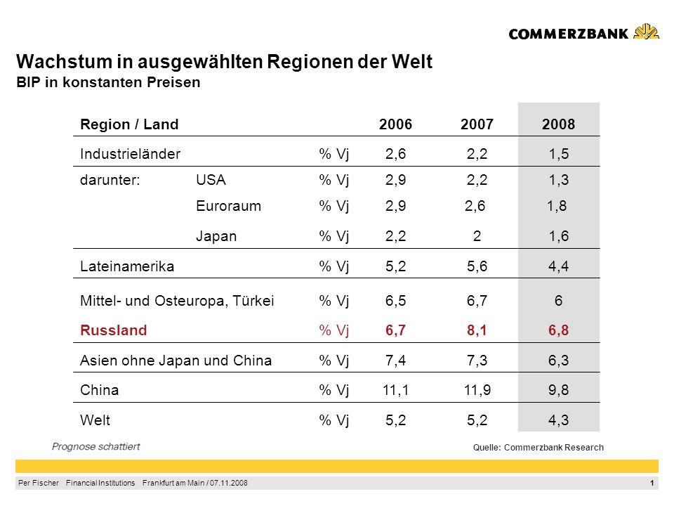 1 Per Fischer Financial Institutions Frankfurt am Main / 07.11.2008 Wachstum in ausgewählten Regionen der Welt BIP in konstanten Preisen 4,35,2 % Vj Welt 9,811,911,1% Vj China 6,37,37,4% VjAsien ohne Japan und China 6,88,16,7% Vj Russland 66,76,5% VjMittel- und Osteuropa, Türkei 4,45,65,2% VjLateinamerika 1,622,2% VjJapan 1,8 2,6 2,9% VjEuroraum 1,32,22,9% VjUSAdarunter: 1,52,22,6% VjIndustrieländer 200820072006 Region / Land Quelle: Commerzbank Research