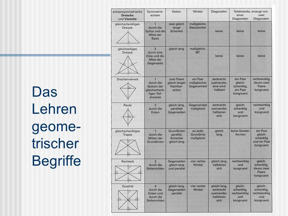 Das Lehren geometrischer Begriffe Prinzip der Variation Prinzip des Kontrasts Betrachtung von Sonderfällen (2) Darbieten von Objekten
