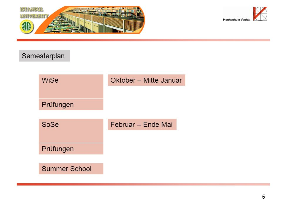 5 WiSe SoSe Prüfungen Summer School Oktober – Mitte Januar Februar – Ende Mai Semesterplan