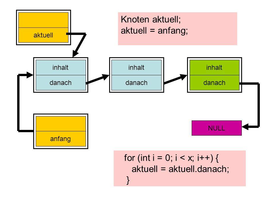 inhalt danach inhalt danach inhalt danach anfang NULL aktuell Knoten aktuell; aktuell = anfang; for (int i = 0; i < x; i++) { aktuell = aktuell.danach