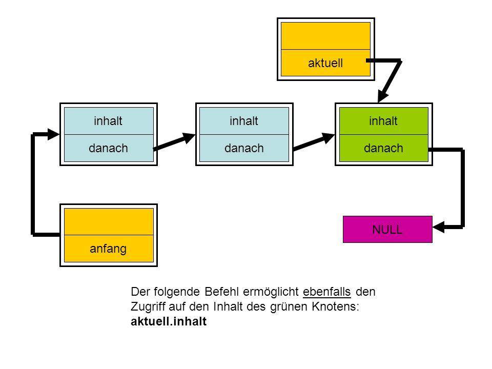 inhalt danach inhalt danach inhalt danach anfang NULL aktuell Knoten aktuell; aktuell = anfang; for (int i = 0; i < x; i++) { aktuell = aktuell.danach; }