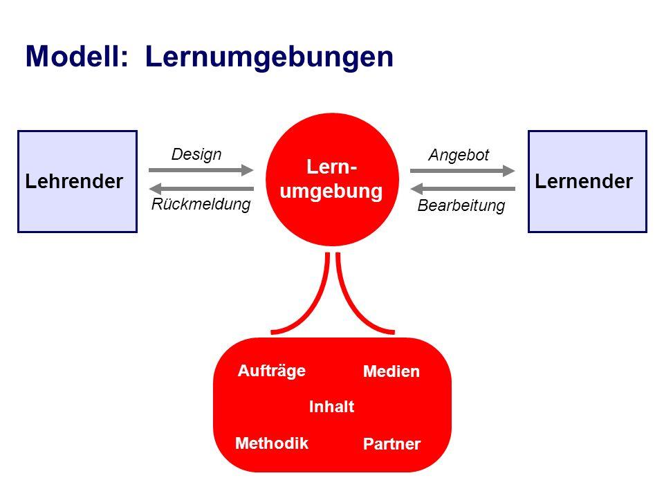 Lehrender Lern- umgebung Lernender Design Bearbeitung Rückmeldung Angebot Modell: Lernumgebungen Aufträge Medien Methodik Partner Inhalt