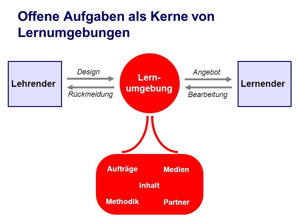 Lehrender Lern- umgebung Lernender Design Bearbeitung Rückmeldung Angebot Aufträge Medien Methodik Partner Inhalt Offene Aufgaben als Kerne von Lernum