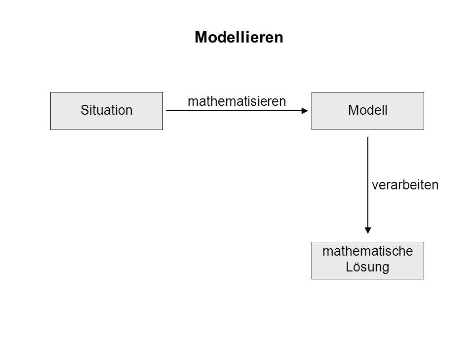 Modellieren mathematische Lösung SituationModell Ergebnis mathematisieren interpretieren verarbeiten