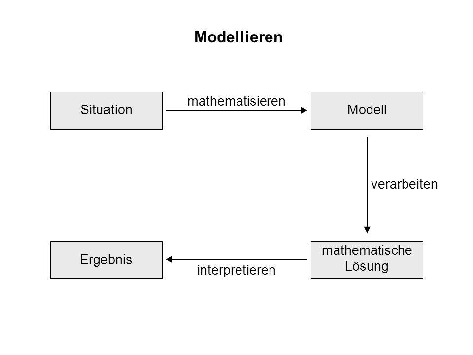 Modellieren mathematische Lösung SituationModell Ergebnis mathematisieren interpretieren verarbeitenüberprüfen