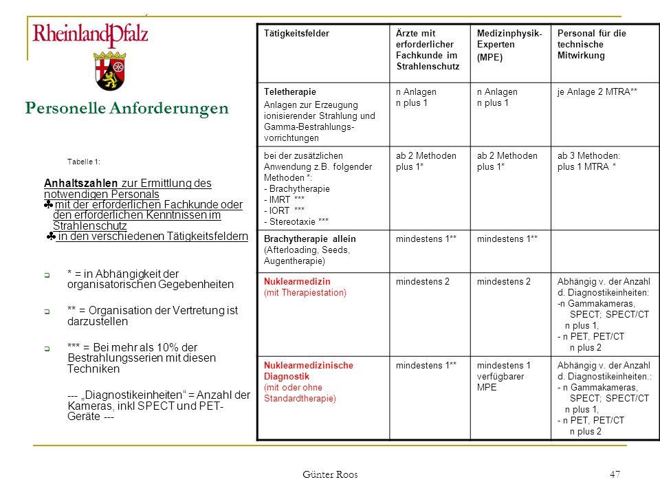 Ministerium für Umwelt, Forsten und Verbraucherschutz Günter Roos 47 Personelle Anforderungen Tabelle 1: Anhaltszahlen zur Ermittlung des notwendigen