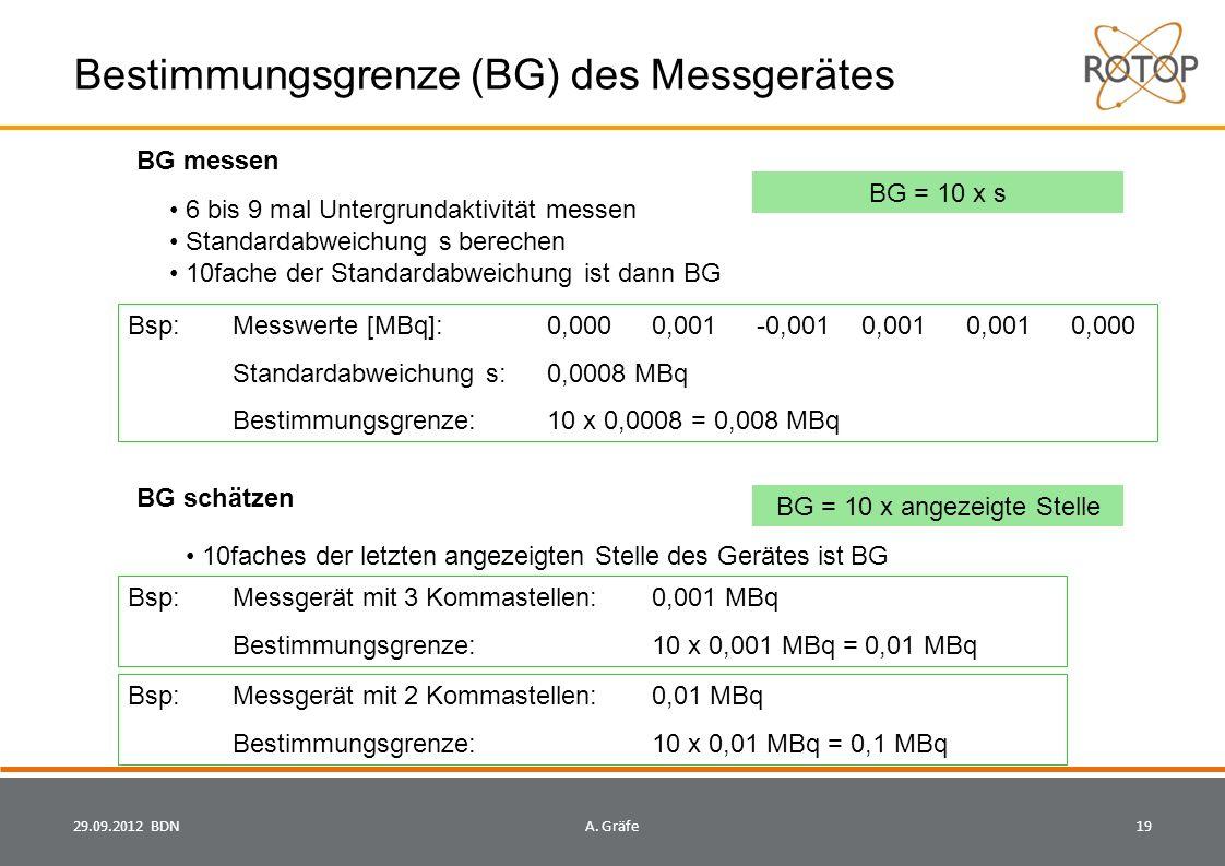 Bestimmungsgrenze (BG) des Messgerätes BG messen BG schätzen 6 bis 9 mal Untergrundaktivität messen Standardabweichung s berechen 10fache der Standardabweichung ist dann BG Bsp: Messwerte [MBq]: 0,0000,001-0,0010,0010,0010,000 Standardabweichung s:0,0008 MBq Bestimmungsgrenze: 10 x 0,0008 = 0,008 MBq 10faches der letzten angezeigten Stelle des Gerätes ist BG Bsp: Messgerät mit 3 Kommastellen: 0,001 MBq Bestimmungsgrenze: 10 x 0,001 MBq = 0,01 MBq Bsp: Messgerät mit 2 Kommastellen: 0,01 MBq Bestimmungsgrenze: 10 x 0,01 MBq = 0,1 MBq BG = 10 x s BG = 10 x angezeigte Stelle 29.09.2012 BDN19A.