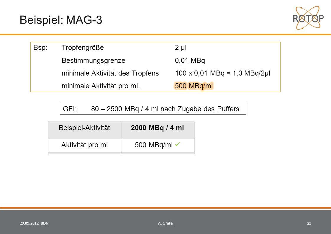 Beispiel: MAG-3 29.09.2012 BDN21A.