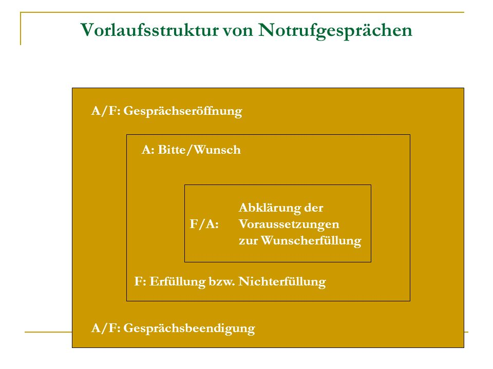 F/A: A A/F: Gesprächseröffnung A: Bitte/Wunsch F: Erfüllung bzw.
