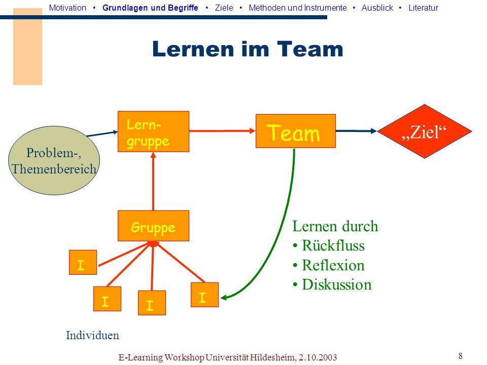 E-Learning Workshop Universität Hildesheim, 2.10.2003 7 Arbeiten im Team Team Ziel Arbeits- gruppe Aufgabe Gruppe IIII Individuen Motivation Grundlage