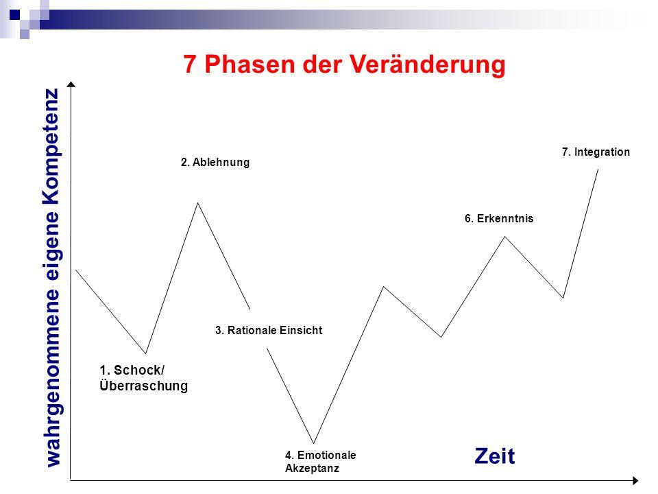 7 Phasen der Veränderung wahrgenommene eigene Kompetenz Zeit 1. Schock/ Überraschung 2. Ablehnung 3. Rationale Einsicht 4. Emotionale Akzeptanz 6. Erk
