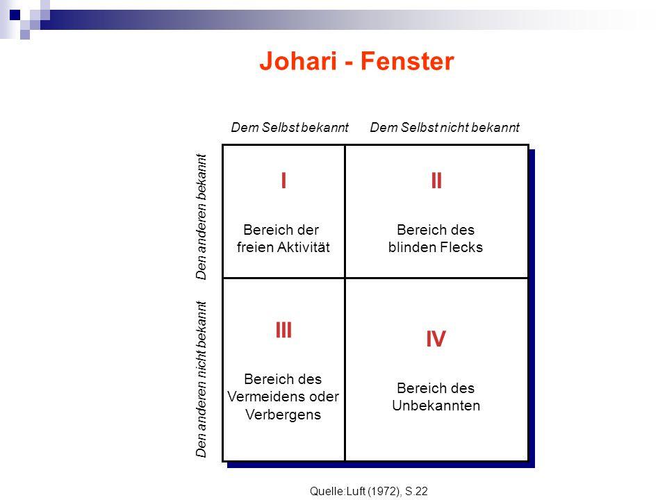Johari - Fenster I Bereich der freien Aktivität II Bereich des blinden Flecks III Bereich des Vermeidens oder Verbergens IV Bereich des Unbekannten Dem Selbst bekanntDem Selbst nicht bekannt Den anderen bekannt Den anderen nicht bekannt Quelle:Luft (1972), S.22