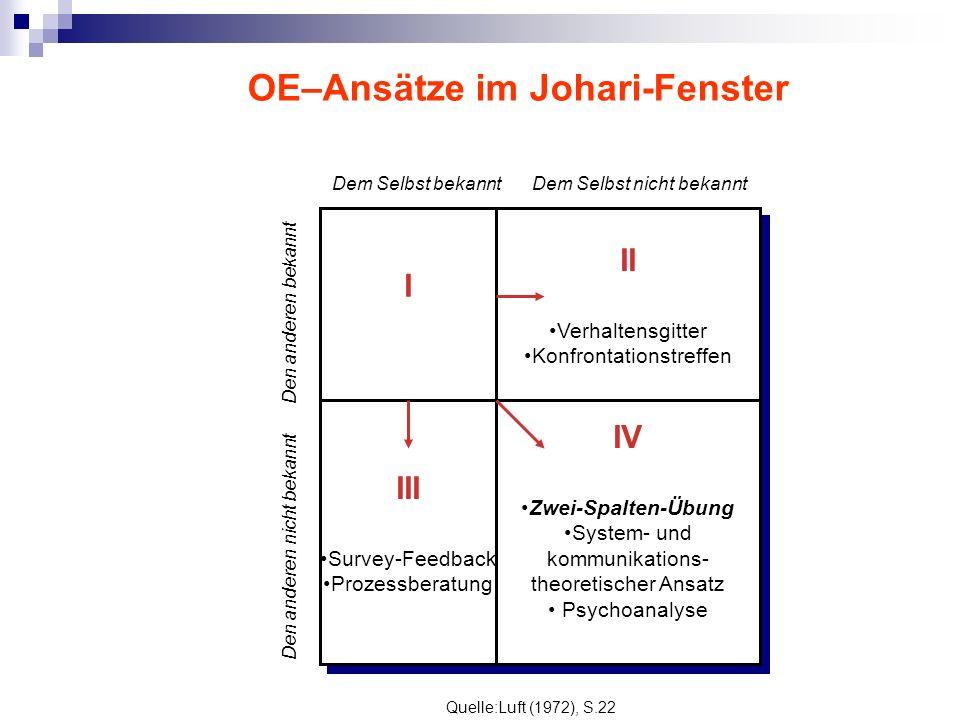 OE–Ansätze im Johari-Fenster I II Verhaltensgitter Konfrontationstreffen III Survey-Feedback Prozessberatung IV Zwei-Spalten-Übung System- und kommuni