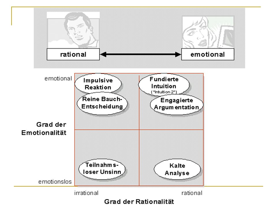 Eingeschränkte Rationalität (8) Framing: Einbettung in einen Kontext, der Sinn verleiht Beispiel: Formulierung von Fragen im Hinblick auf das, was man gewinnen bzw.