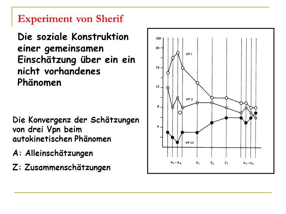 Exp Sherif Die Konvergenz der Schätzungen von drei Vpn beim autokinetischen Phänomen A: Alleinschätzungen Z: Zusammenschätzungen Experiment von Sherif
