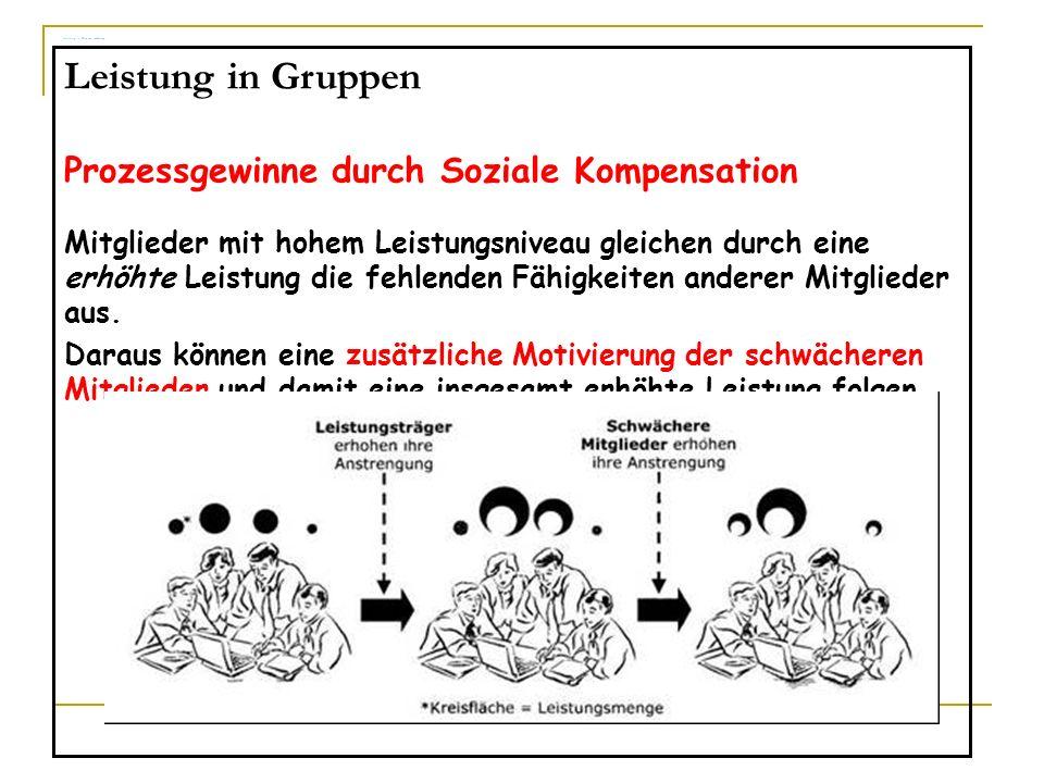 Leistung in Gruppen sozKomp Leistung in Gruppen Prozessgewinne durch Soziale Kompensation Mitglieder mit hohem Leistungsniveau gleichen durch eine erh