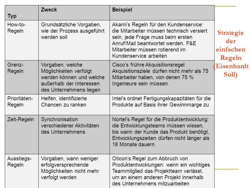 Typ ZweckBeispiel How-to- Regeln Grundsätzliche Vorgaben, wie der Prozess ausgeführt werden soll Akamis Regeln für den Kundenservice: die Mitarbeiter