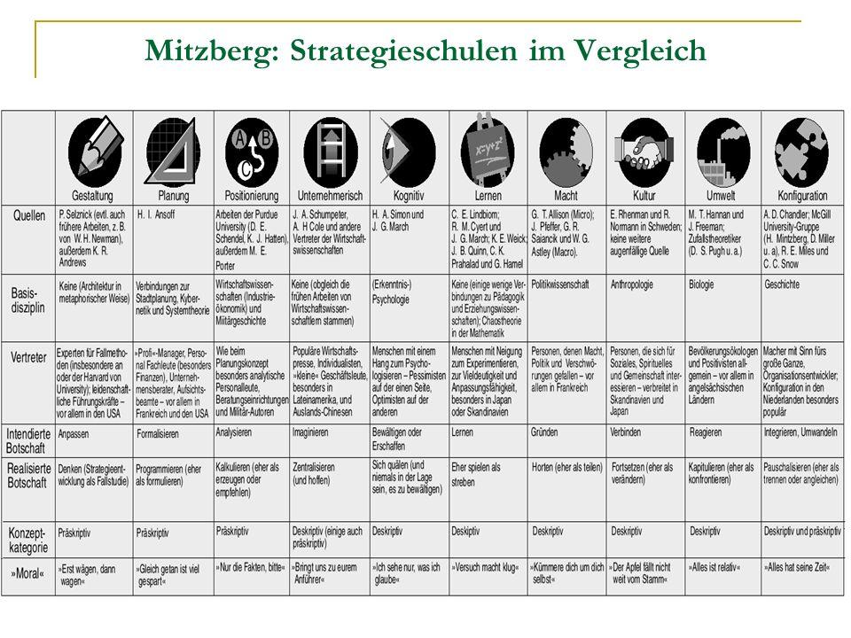 Mitzberg: Strategieschulen im Vergleich