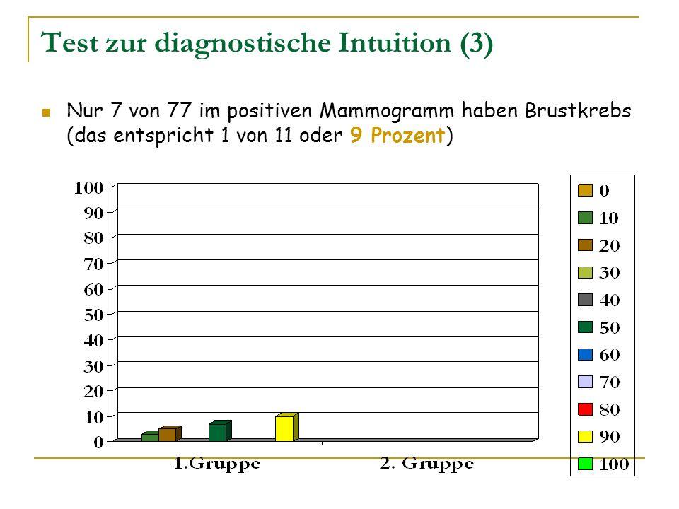 Test zur diagnostische Intuition (3) Nur 7 von 77 im positiven Mammogramm haben Brustkrebs (das entspricht 1 von 11 oder 9 Prozent)