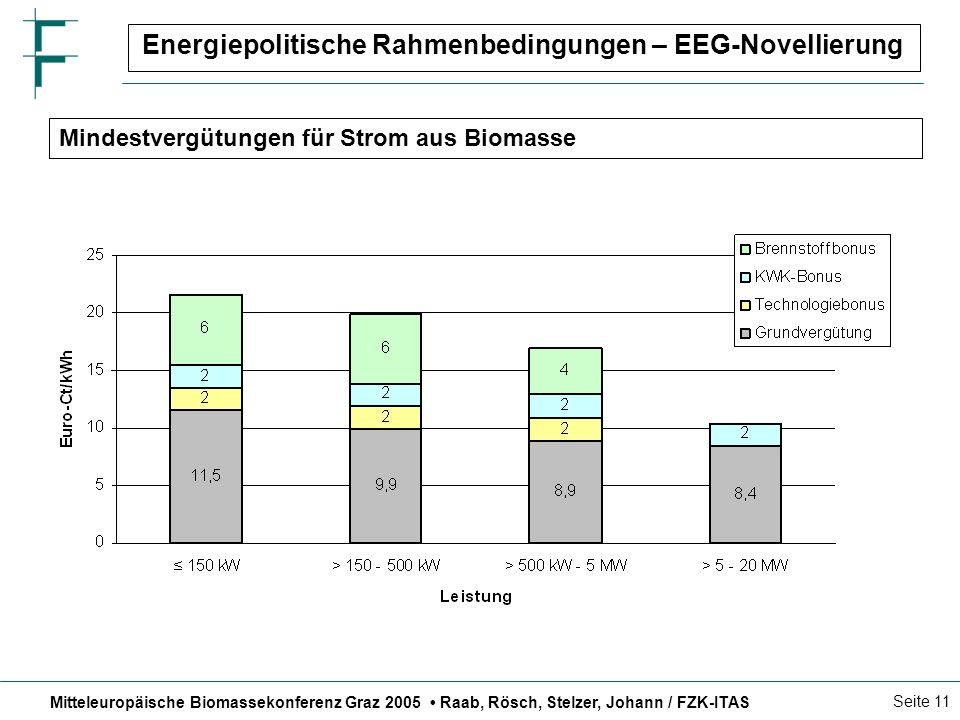 Mitteleuropäische Biomassekonferenz Graz 2005 Raab, Rösch, Stelzer, Johann / FZK-ITAS Seite 11 Energiepolitische Rahmenbedingungen – EEG-Novellierung Mindestvergütungen für Strom aus Biomasse