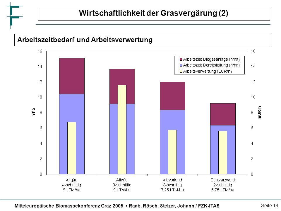 Mitteleuropäische Biomassekonferenz Graz 2005 Raab, Rösch, Stelzer, Johann / FZK-ITAS Seite 14 Wirtschaftlichkeit der Grasvergärung (2) Arbeitszeitbedarf und Arbeitsverwertung