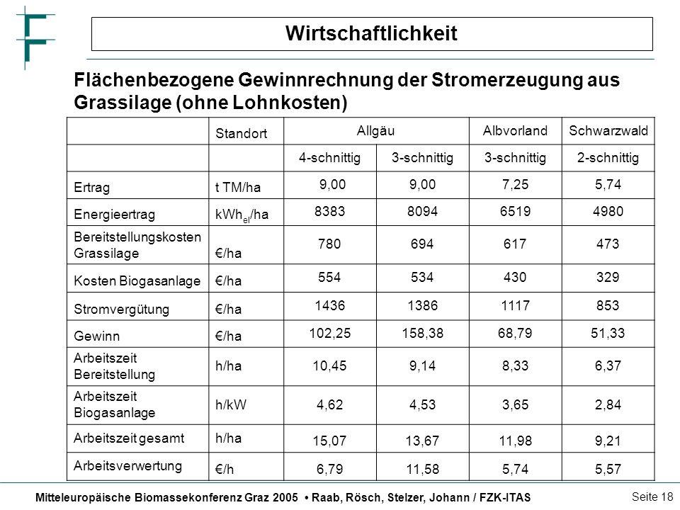 Mitteleuropäische Biomassekonferenz Graz 2005 Raab, Rösch, Stelzer, Johann / FZK-ITAS Seite 18 Wirtschaftlichkeit Standort AllgäuAlbvorlandSchwarzwald 4-schnittig3-schnittig 2-schnittig Ertragt TM/ha 9,00 7,255,74 EnergieertragkWh el /ha 8383809465194980 Bereitstellungskosten Grassilage/ha 780694617473 Kosten Biogasanlage/ha 554534430329 Stromvergütung/ha 143613861117853 Gewinn/ha 102,25158,3868,7951,33 Arbeitszeit Bereitstellung h/ha10,459,148,336,37 Arbeitszeit Biogasanlage h/kW4,624,533,652,84 Arbeitszeit gesamth/ha 15,0713,6711,989,21 Arbeitsverwertung /h6,7911,585,745,57 Flächenbezogene Gewinnrechnung der Stromerzeugung aus Grassilage (ohne Lohnkosten)