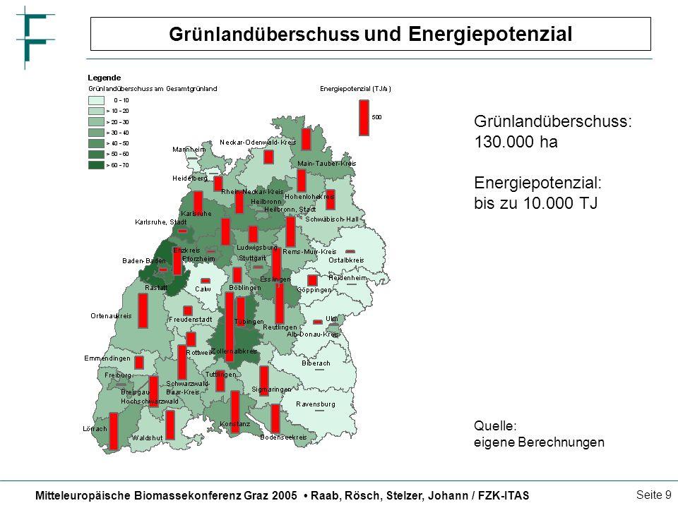 Mitteleuropäische Biomassekonferenz Graz 2005 Raab, Rösch, Stelzer, Johann / FZK-ITAS Seite 10 Agrarpolitische Rahmenbedingungen – EU-Agrarreform Zukünftige Prämienrechte in Baden-Württemberg 2005 - 2009 2010201120122013 Ackerprämie/ha317316313308302 Grünlandprämie/ha5681130204302 Betriebsindividueller Betrag (Top-up) 100%90%70%40%0% Energiepflanzen- beihilfe /ha45 Näherungswerte ohne Berücksichtigung der Modulation und Nationalen ReserveQuelle: BMVEL