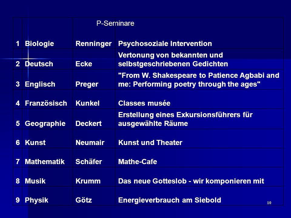 10 P-Seminare 1BiologieRenningerPsychosoziale Intervention 2DeutschEcke Vertonung von bekannten und selbstgeschriebenen Gedichten 3EnglischPreger