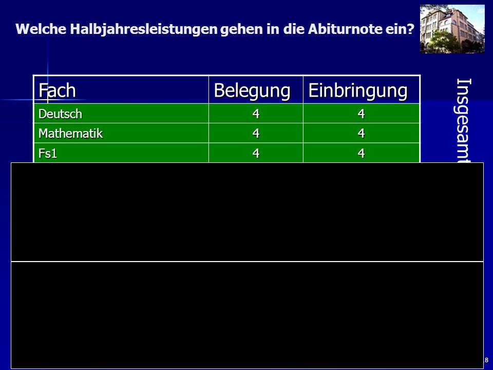 18 FachBelegungEinbringung Deutsch44 Mathematik44 Fs144 Religion/Ethik43 Geschichte + Sozialkunde 43 Geographie oder WR 43 Kunst oder Musik 43 Nw143 Nw2, W-Inf, Fs2 21 Weitere Abiturprüfungsf.