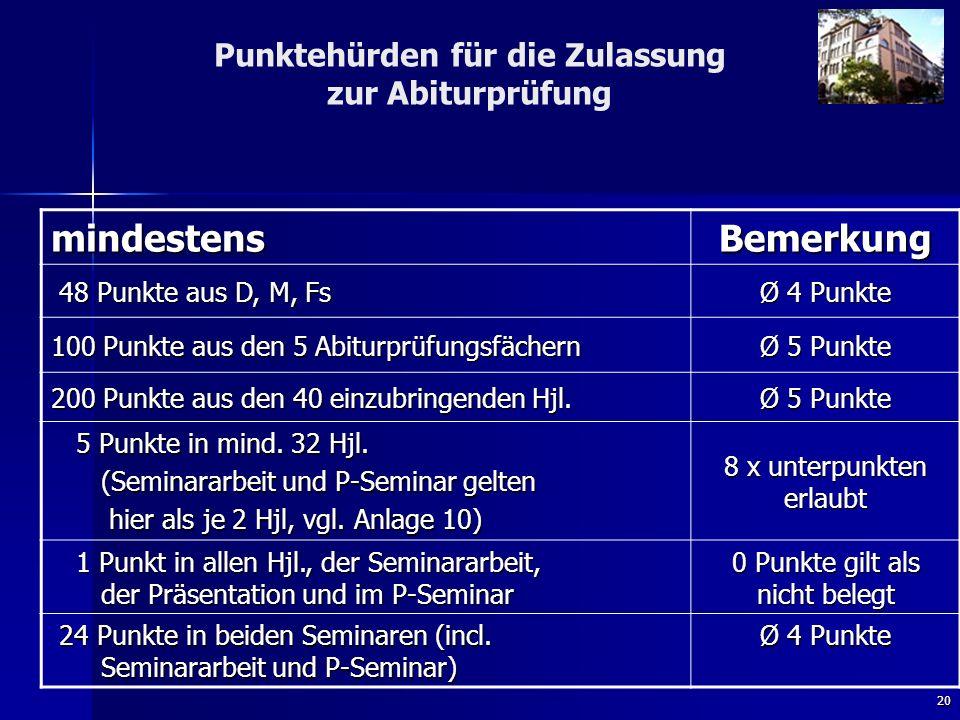 20 Punktehürden für die Zulassung zur Abiturprüfung mindestens Bemerkung 48 Punkte aus D, M, Fs 48 Punkte aus D, M, Fs Ø 4 Punkte 100 Punkte aus den 5