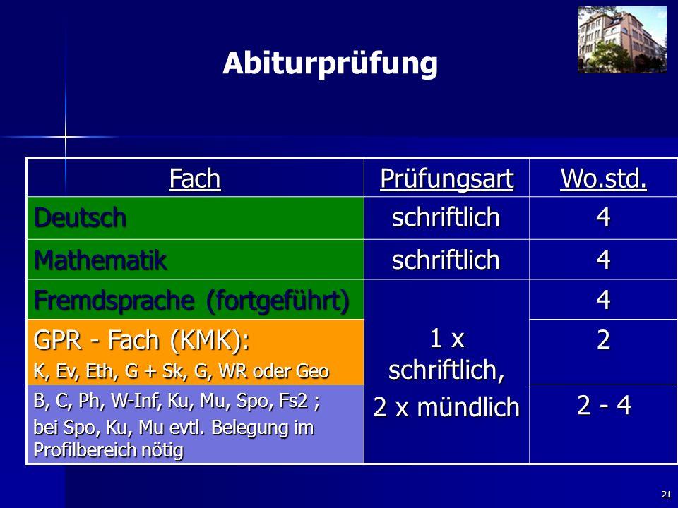 21 Abiturprüfung FachPrüfungsartWo.std. Deutschschriftlich4 Mathematikschriftlich4 Fremdsprache (fortgeführt) 1 x schriftlich, 2 x mündlich 4 GPR - Fa