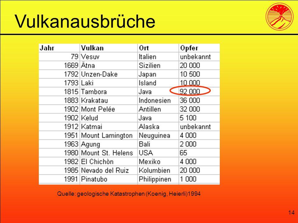 14 Vulkanausbrüche Quelle: geologische Katastrophen (Koenig, Heierli)1994