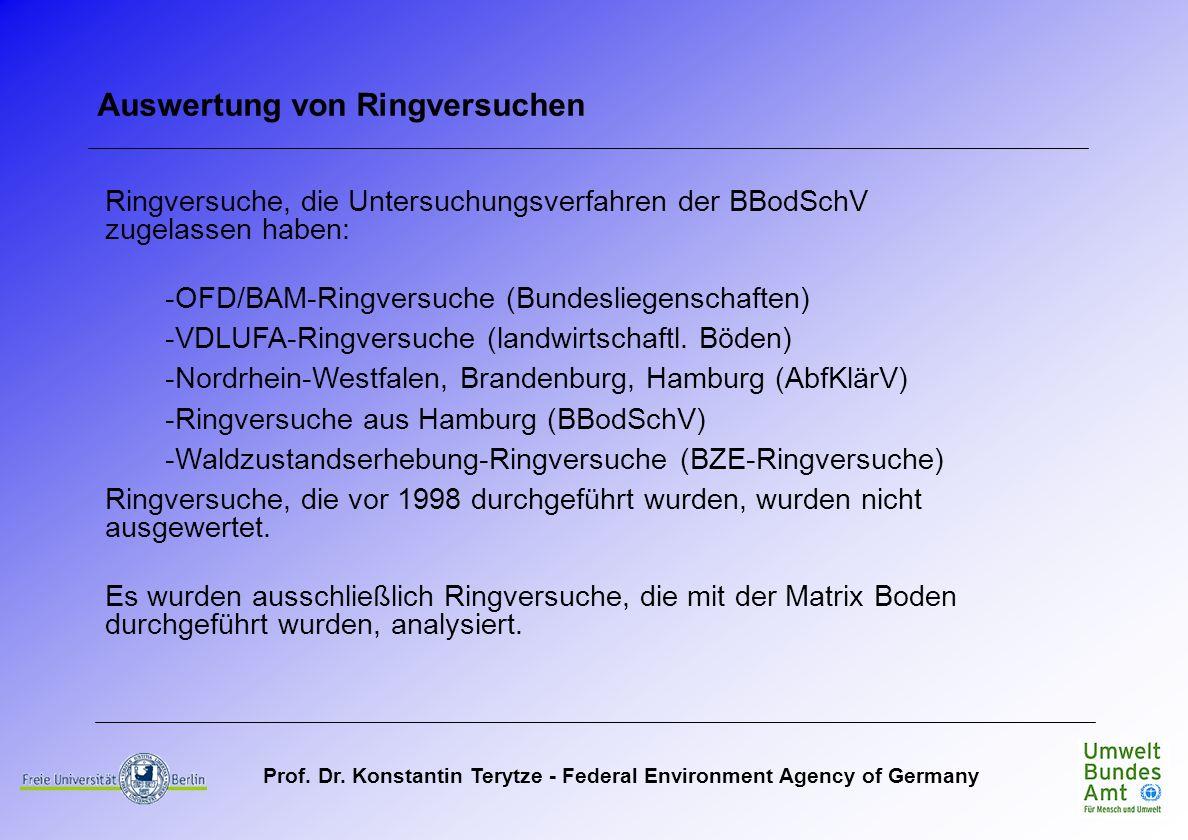 Prof. Dr. Konstantin Terytze - Federal Environment Agency of Germany Ringversuche, die Untersuchungsverfahren der BBodSchV zugelassen haben: -OFD/BAM-