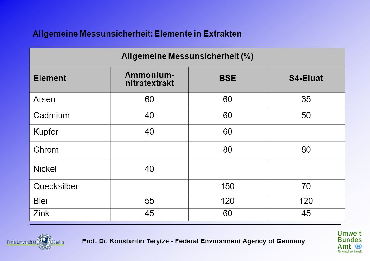 Prof. Dr. Konstantin Terytze - Federal Environment Agency of Germany Allgemeine Messunsicherheit (%) Element Ammonium- nitratextrakt BSES4-Eluat Arsen