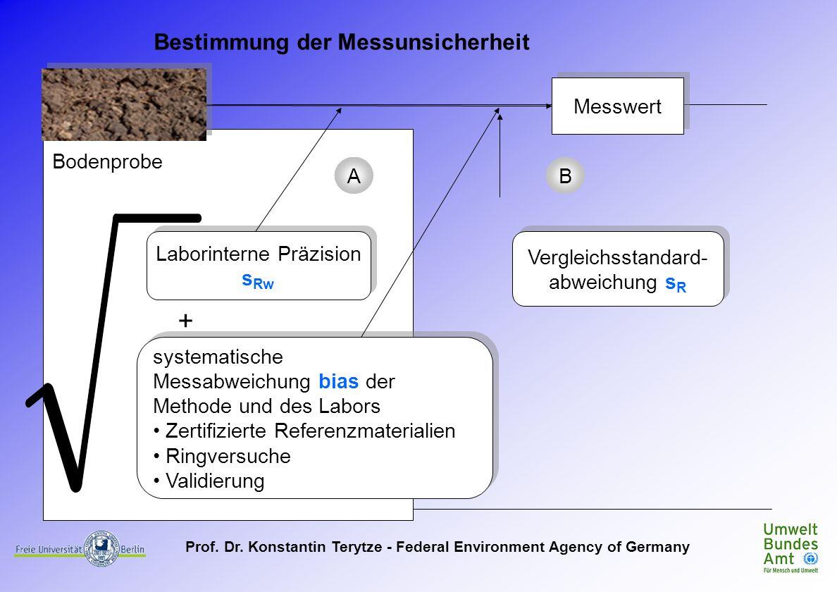 Prof. Dr. Konstantin Terytze - Federal Environment Agency of Germany Messwert Bodenprobe systematische Messabweichung bias der Methode und des Labors