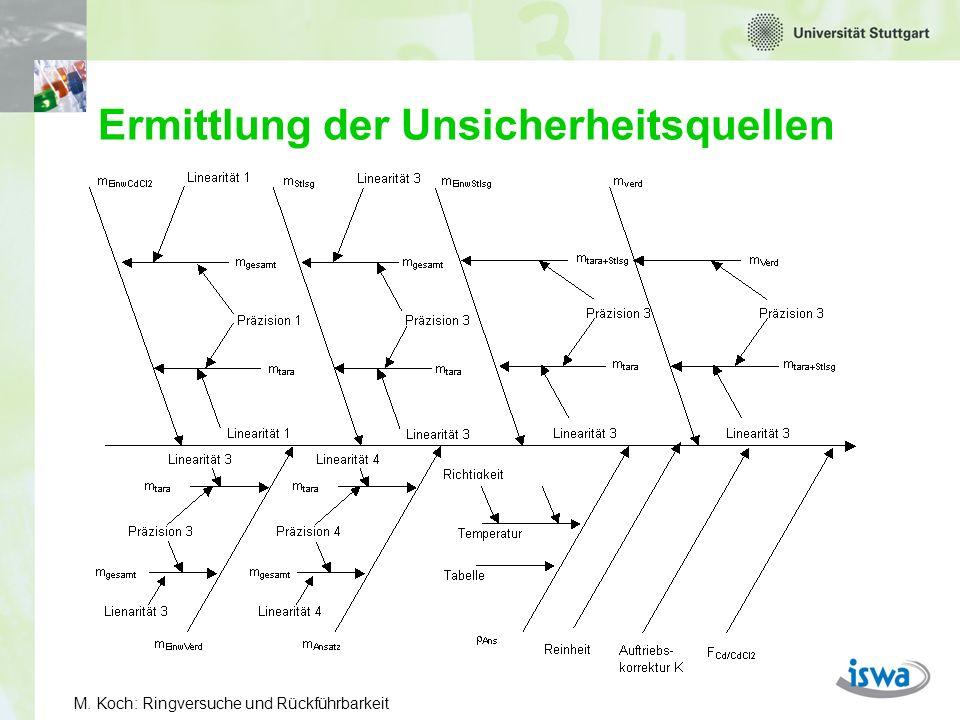 M. Koch: Ringversuche und Rückführbarkeit Und für die Dichte